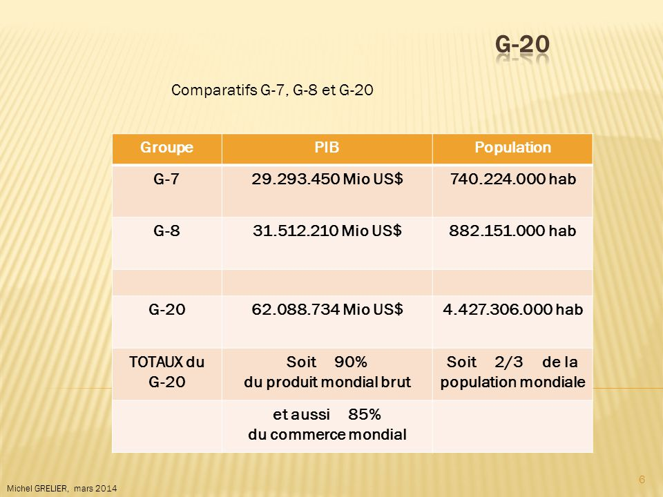 6 GroupePIBPopulation G-729.293.450 Mio US$740.224.000 hab G-831.512.210 Mio US$882.151.000 hab G-2062.088.734 Mio US$4.427.306.000 hab TOTAUX du G-20