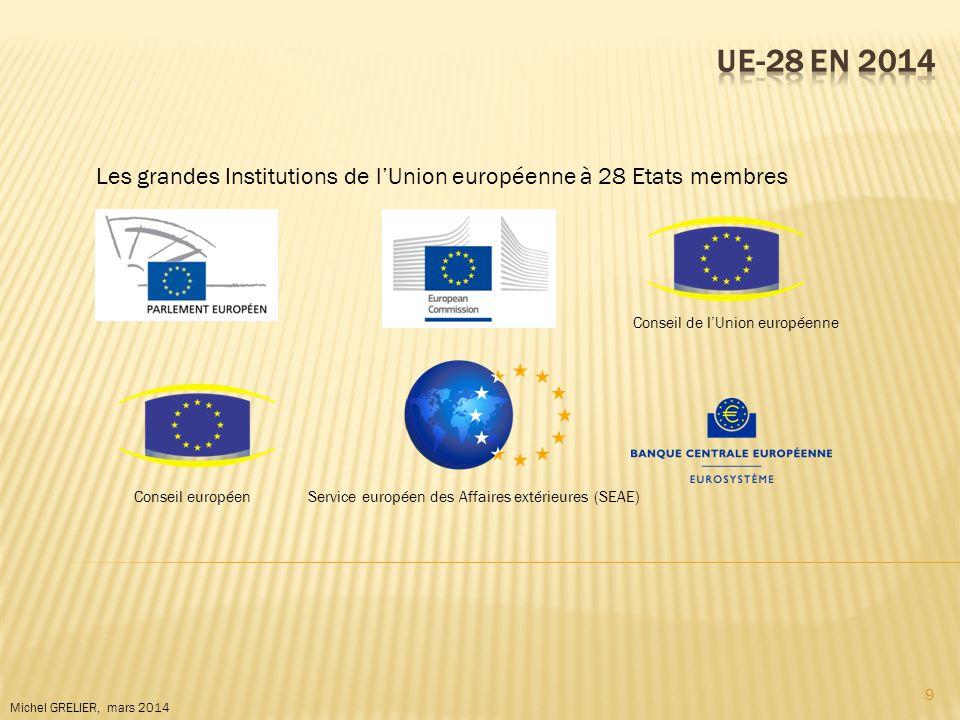 9 Michel GRELIER, mars 2014 Les grandes Institutions de lUnion européenne à 28 Etats membres Conseil de lUnion européenne Conseil européenService euro