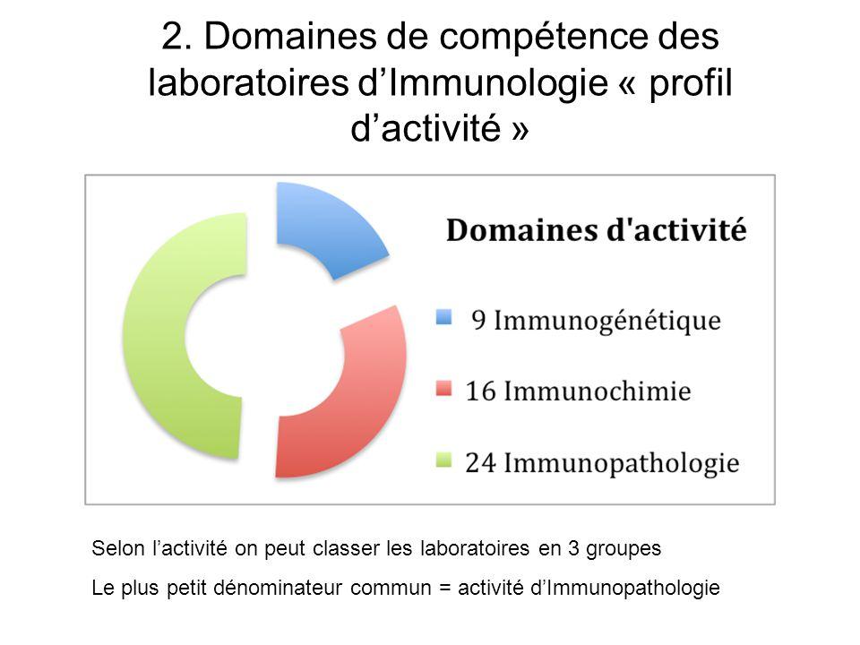 2. Domaines de compétence des laboratoires dImmunologie « profil dactivité » Selon lactivité on peut classer les laboratoires en 3 groupes Le plus pet