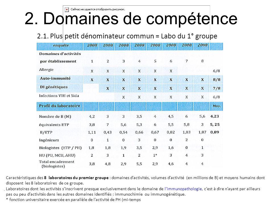 2. Domaines de compétence 2.1. Plus petit dénominateur commun = Labo du 1° groupe Caractéristiques des 8 laboratoires du premier groupe : domaines dac