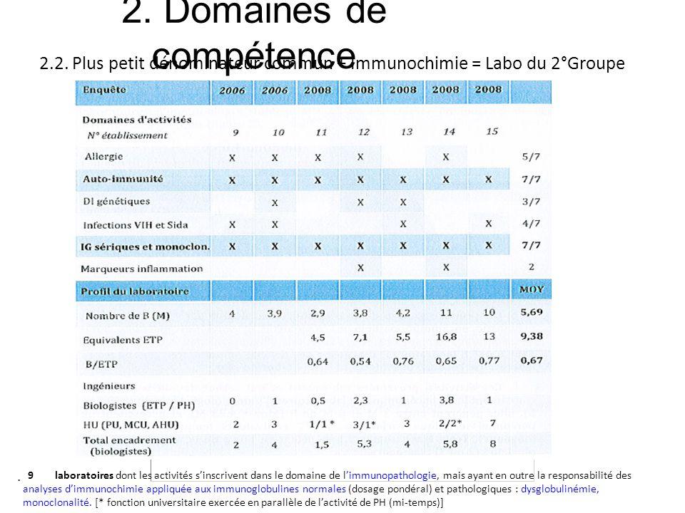 2. Domaines de compétence 2.2. Plus petit dénominateur commun + Immunochimie = Labo du 2°Groupe 9 laboratoires dont les activités sinscrivent dans le