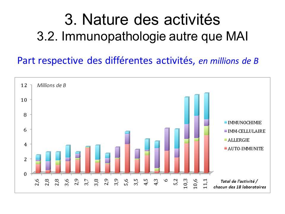 3. Nature des activités 3.2. Immunopathologie autre que MAI Part respective des différentes activités, en millions de B Total de lactivité / chacun de