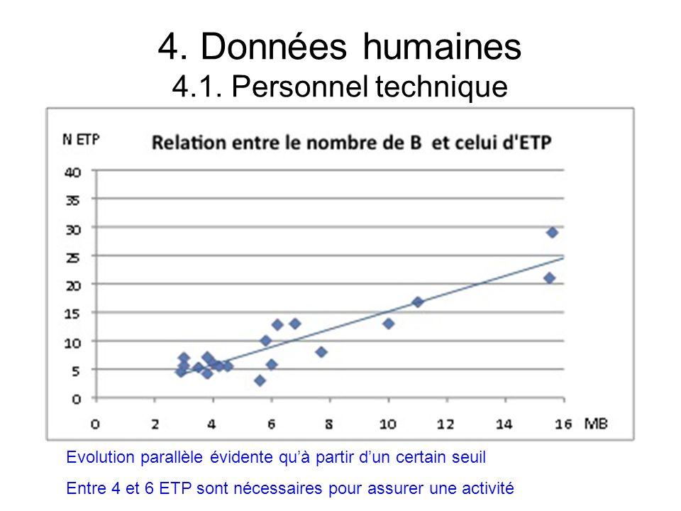 4. Données humaines 4.1. Personnel technique Evolution parallèle évidente quà partir dun certain seuil Entre 4 et 6 ETP sont nécessaires pour assurer