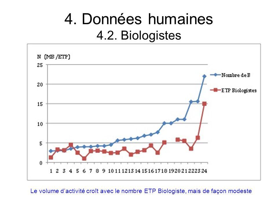 4. Données humaines 4.2. Biologistes Le volume dactivité croît avec le nombre ETP Biologiste, mais de façon modeste