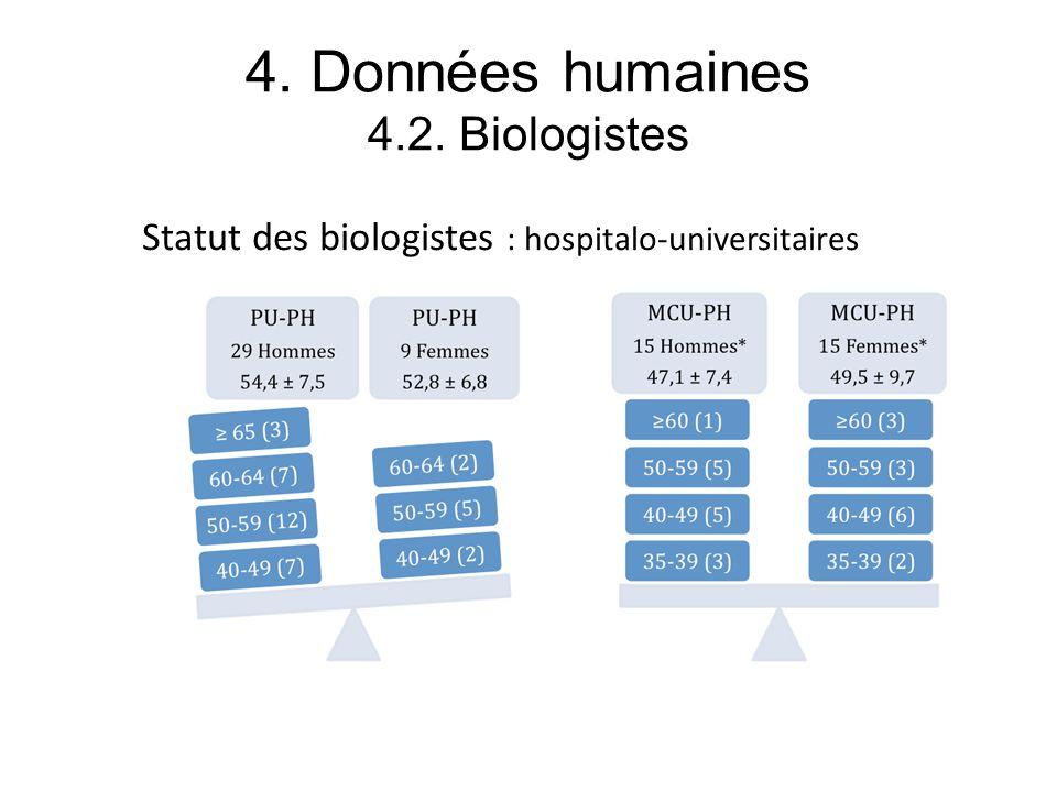4. Données humaines 4.2. Biologistes Statut des biologistes : hospitalo-universitaires