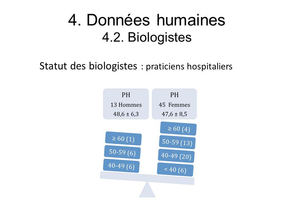 4. Données humaines 4.2. Biologistes Statut des biologistes : praticiens hospitaliers