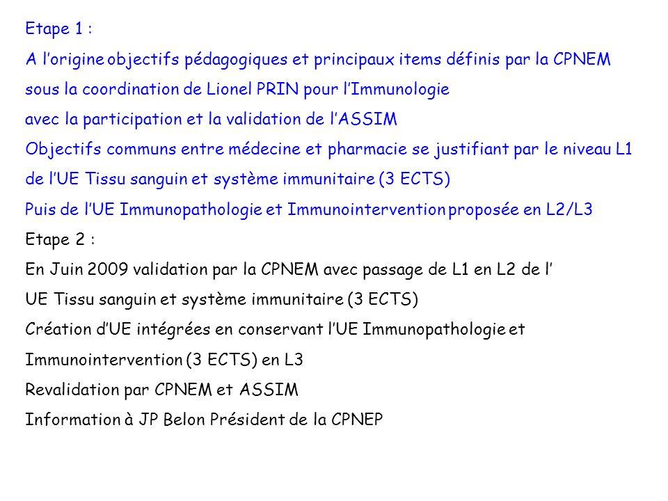 Etape 2 (suite) : Parallèlement publication du parcours Pharmacie par la CPNEP Disparition de lUE Tissu sanguin et système immunitaire et de LUE Immunopathologie et Immunointervention Apparition dune autre logique par « grand domaine » avec définition des référentiels de compétence Identification de lImmunologie : Niveau L2 rubrique Sciences biologiques (15 ECTS) Objectifs : – Connaître lorganisation général su système immunitaire et les mécanismes de limmunité Niveau L3 rubrique Pathologie, sciences biologiques et thérapeutiques (33 ECTS)