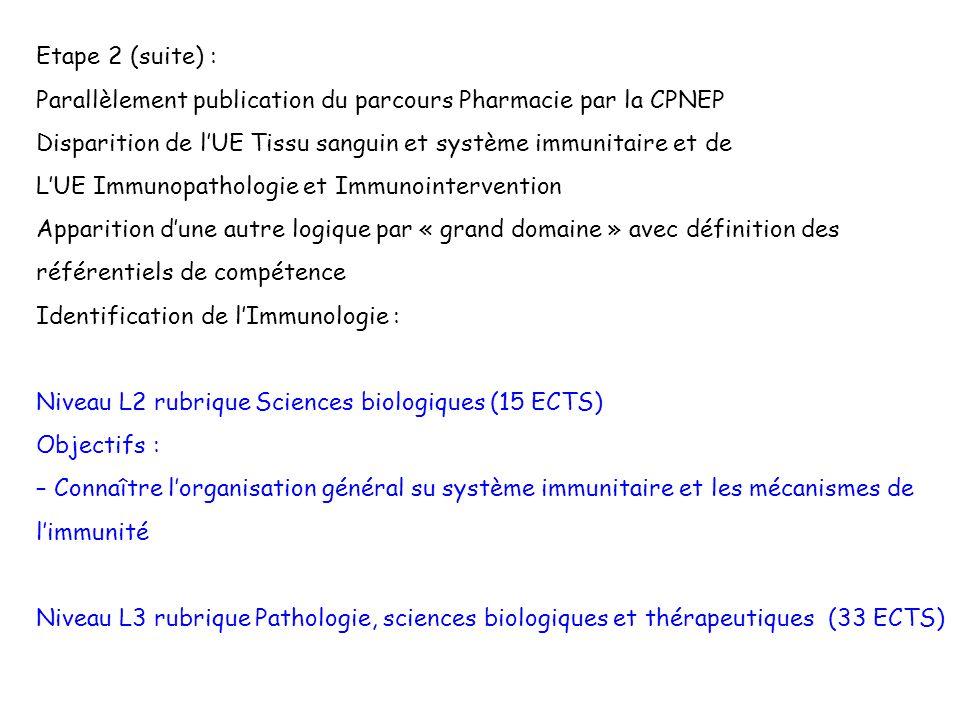 Etape 2 (suite) : Parallèlement publication du parcours Pharmacie par la CPNEP Disparition de lUE Tissu sanguin et système immunitaire et de LUE Immun