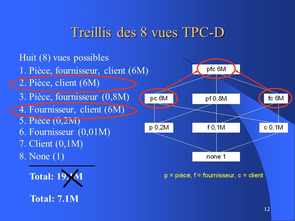12 3.Pièce, fournisseur (0,8M) Huit (8) vues possibles Treillis des 8 vues TPC-D Total: 19.1M 1.
