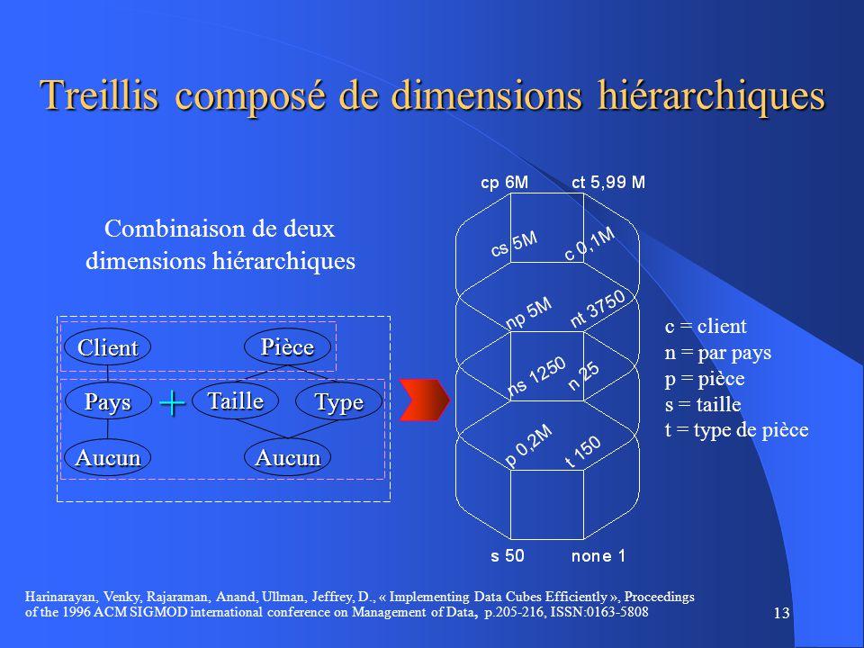 13 Treillis composé de dimensions hiérarchiques Combinaison de deux dimensions hiérarchiques c = client n = par pays p = pièce s = taille t = type de pièce Client Pays Aucun Pièce Taille Aucun Type + Harinarayan, Venky, Rajaraman, Anand, Ullman, Jeffrey, D., « Implementing Data Cubes Efficiently », Proceedings of the 1996 ACM SIGMOD international conference on Management of Data, p.205-216, ISSN:0163-5808