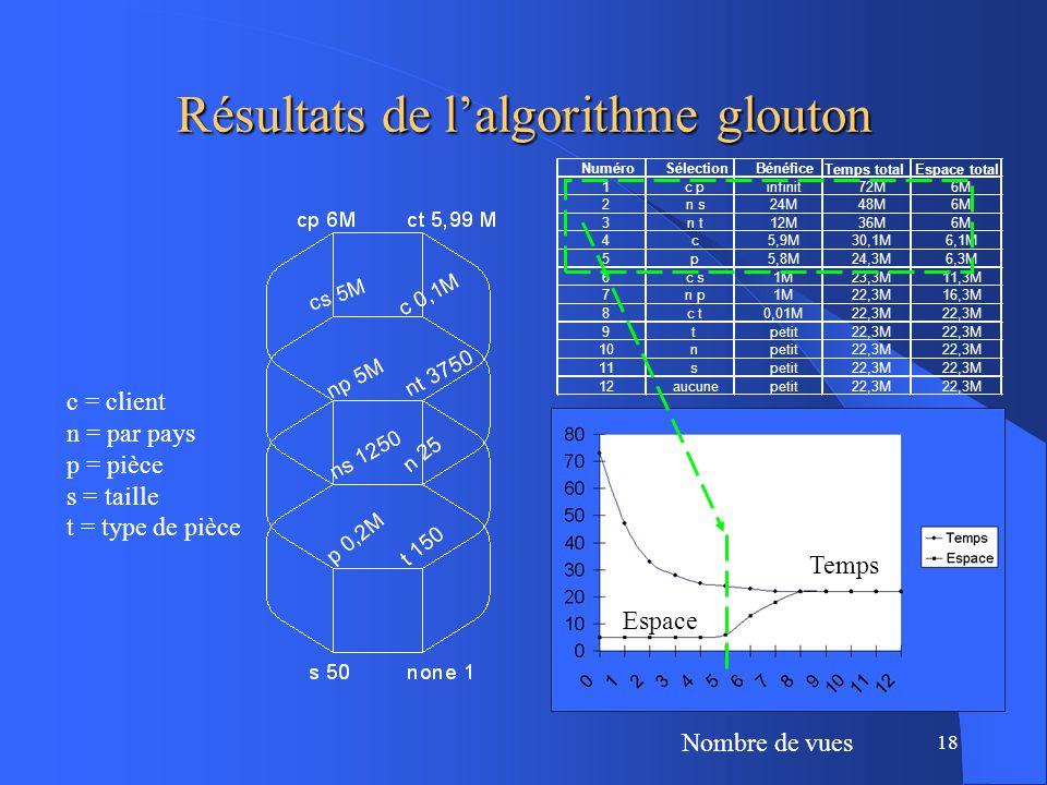 18 Résultats de lalgorithme glouton Nombre de vues Espace Temps c = client n = par pays p = pièce s = taille t = type de pièce