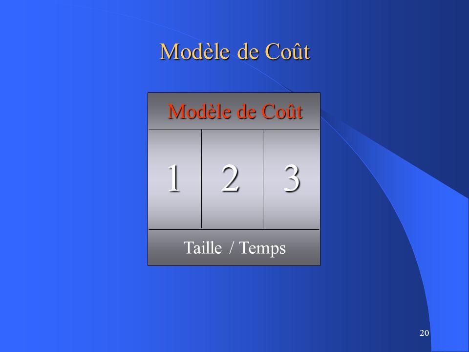 20 Modèle de Coût Taille / Temps 123 Modèle de Coût