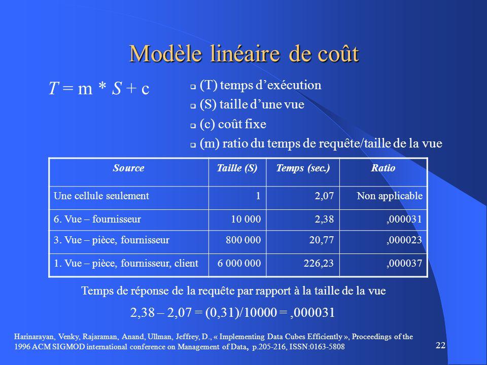 22 Modèle linéaire de coût T = m * S + c SourceTaille (S)Temps (sec.)Ratio Une cellule seulement12,07Non applicable 6.