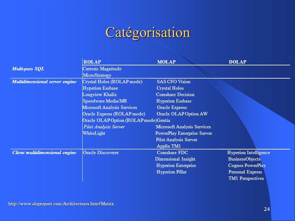 24 Catégorisation http://www.olapreport.com/Architectures.htm#Matrix ROLAPMOLAPDOLAP Multi-pass SQLCartesis Magnitude MicroStrategy Multidimensional server engineCrystal Holos (ROLAP mode)SAS CFO Vision Hyperion EssbaseCrystal Holos Longview KhalixComshare Decision Speedware Media/MRHyperion Essbase Microsoft Analysis ServicesOracle Express Oracle Express (ROLAP mode)Oracle OLAP Option AW Oracle OLAP Option (ROLAP mode)Gentia Pilot Analysis ServerMicrosoft Analysis Services WhiteLightPowerPlay Enterprise Server Pilot Analysis Server Applix TM1 Client multidimensional engineOracle DiscovererComshare FDCHyperion Intelligence Dimensional InsightBusinessObjects Hyperion EnterpriseCognos PowerPlay Hyperion PillarPersonal Express TM1 Perspectives
