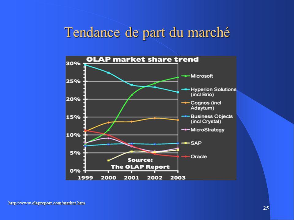 25 Tendance de part du marché http://www.olapreport.com/market.htm