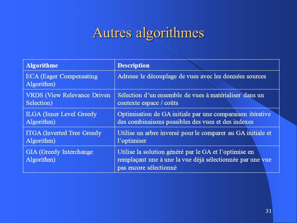 31 Autres algorithmes AlgorithmeDescription ECA (Eager Compensating Algorithm) Adresse le découplage de vues avec les données sources VRDS (View Relevance Driven Selection) Sélection dun ensemble de vues à matérialiser dans un contexte espace / coûts ILGA (Inner Level Greedy Algorithm) Optimisation de GA initiale par une comparaison itérative des combinaisons possibles des vues et des indexes ITGA (Inverted Tree Greedy Algorithm) Utilise un arbre inversé pour le comparer au GA initiale et loptimiser GIA (Greedy Interchange Algorithm) Utilise la solution généré par le GA et loptimise en remplaçant une à une la vue déjà sélectionnée par une vue pas encore sélectionné
