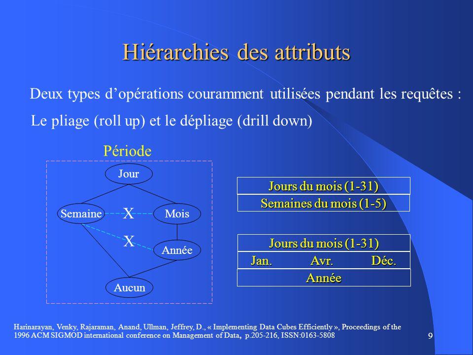 9 Hiérarchies des attributs Deux types dopérations couramment utilisées pendant les requêtes : Le pliage (roll up) et le dépliage (drill down) X X Jour Semaine Aucun Mois Année Période Année Jan.