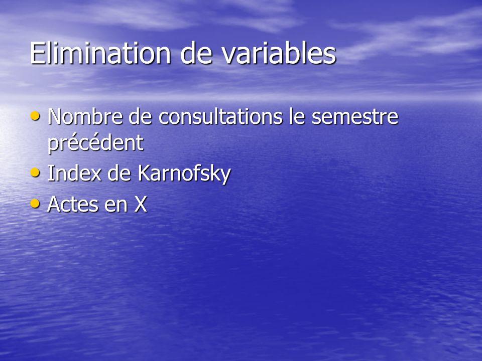 Elimination de variables Nombre de consultations le semestre précédent Nombre de consultations le semestre précédent Index de Karnofsky Index de Karnofsky Actes en X Actes en X