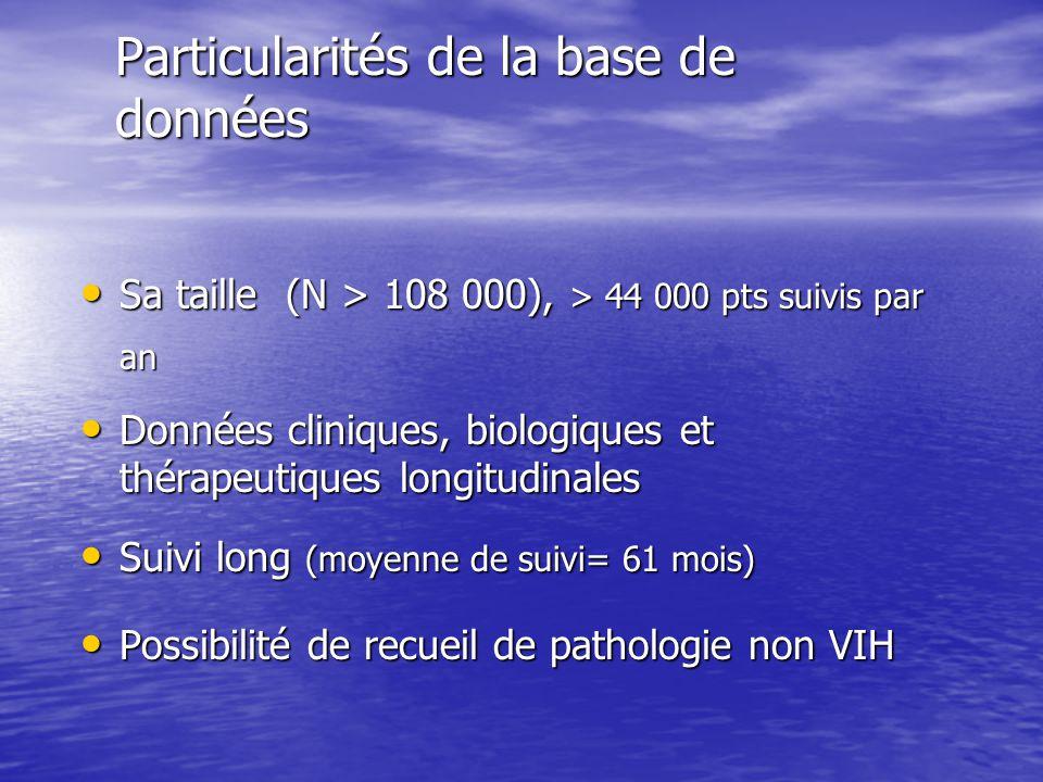 Particularités de la base de données Sa taille (N > 108 000), > 44 000 pts suivis par an Sa taille (N > 108 000), > 44 000 pts suivis par an Données cliniques, biologiques et thérapeutiques longitudinales Données cliniques, biologiques et thérapeutiques longitudinales Suivi long (moyenne de suivi= 61 mois) Suivi long (moyenne de suivi= 61 mois) Possibilité de recueil de pathologie non VIH Possibilité de recueil de pathologie non VIH