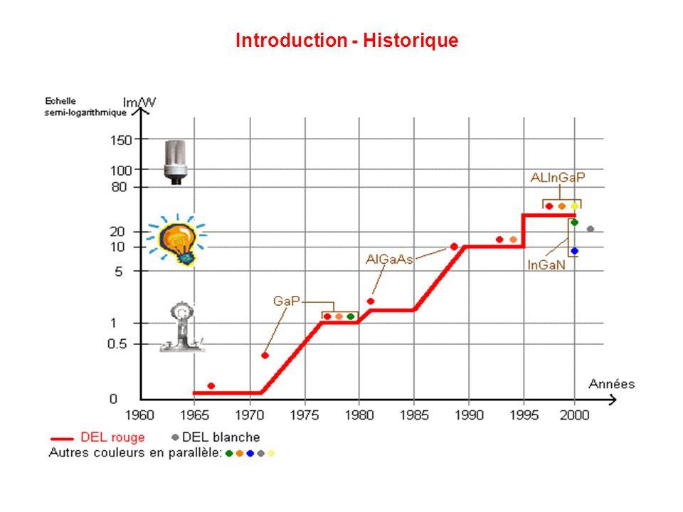 Principales Méthodes dObtention dune LED Blanche Méthode I: Mélange de LED de couleur Obtention: « mélange de couleur » Avantages: IRC=80, bonne efficacité lumineuse, température de couleur variable Inconvénients: Taille, difficulté de mélange homogène Méthode II: LED bleu + Phosphore Obtention: addition de jaune + bleu Avantages: méthode la plus utilisée Inconvénients: « Halo », mauvais IRC (75 max) Méthode III: Leds UV aux 3 phosphores Obtention: photons UV + phosphores couleurs complémentaires Avantages: IRC (lampes fluorescentes) Inconvénients: obligation dabsorber intégralement les UV