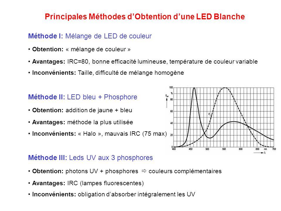Performance - Alimentation LED hautes luminosité classique ( intensité dans laxe) : 5000 à 25 000 mCd Diodes à grande puissance: 3 séries de 1W,3W et 5 W.