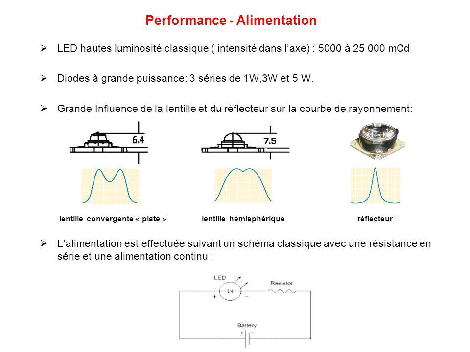 Comparatif Feu classique (incandescence)Feu à LED Durée de vie:6 mois10 ans Luminosité:Non constanteConstante Visibilité:Mauvaise avec fort soleil Bonne en toute circonstance Entretient: Tous les 6 mois (Interne+externe) Tous les ans (Externe) Énergie: 70 W/h => 613 kW/an 8 W/h => 70 kW/an Frais: Divisés par 6 pour un feu à LED Investissement rentabilisé en 3 ans seulement Comparatif des performances entre un feux « classique » et un feu à diode: Durée de vie : 100 000h (11 ans)