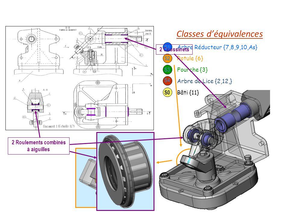 Identifier les liaisons Surfaces de contact Eléments roulants … Liaison G0 – G1 Pivot (énoncé) réalisée par 2 roulements à billes (non visibles sur le plan densemble) Liaison G4 – G0 2 coussinets à collerette Liaison pivot Liaison G1 – G2 Surface de contact sphérique Liaison rotule Liaison G2 – G3 Surface de contact cylindrique Liaison pivot glissant Liaison G3 – G4 2 roulements combinés à aiguilles Liaison pivot Pivot Graphe des liaisons Pivot Pivot glissant B Rotule en B Pivot C S2S3 S4 S0 S1