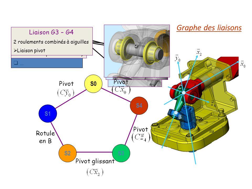Identifier les liaisons Surfaces de contact Eléments roulants … Liaison G0 – G1 Pivot (énoncé) réalisée par 2 roulements à billes (non visibles sur le