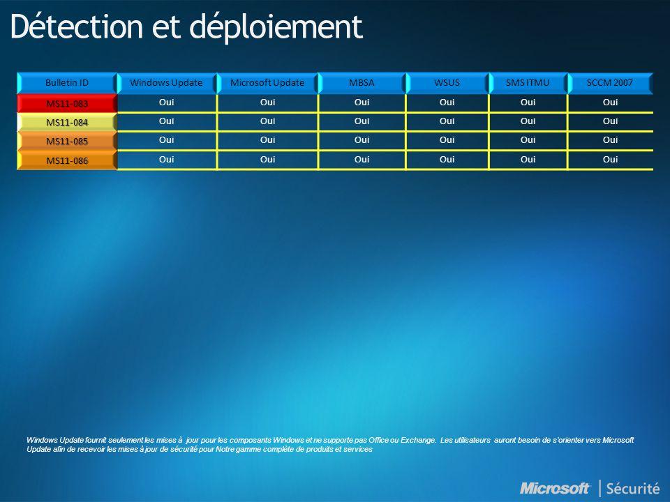 MS11-083 Oui MS11-084 MS11-085 MS11-086 Détection et déploiement Windows Update fournit seulement les mises à jour pour les composants Windows et ne supporte pas Office ou Exchange.