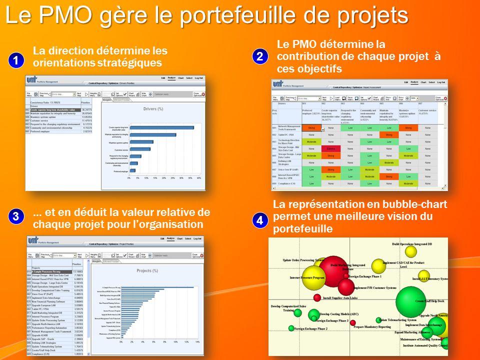Le PMO gère le portefeuille de projets La direction détermine les orientations stratégiques 1 Le PMO détermine la contribution de chaque projet à ces