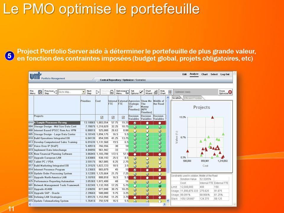 11 Le PMO optimise le portefeuille Project Portfolio Server aide à déterminer le portefeuille de plus grande valeur, en fonction des contraintes impos