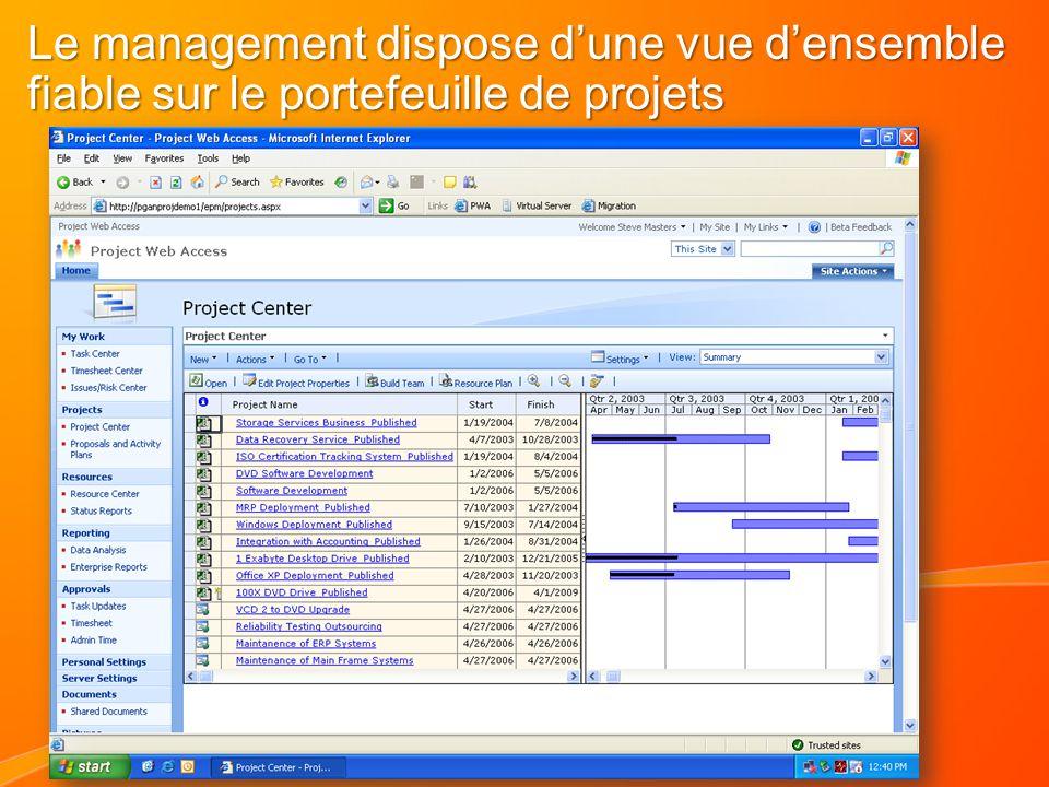 Le management dispose dune vue densemble fiable sur le portefeuille de projets