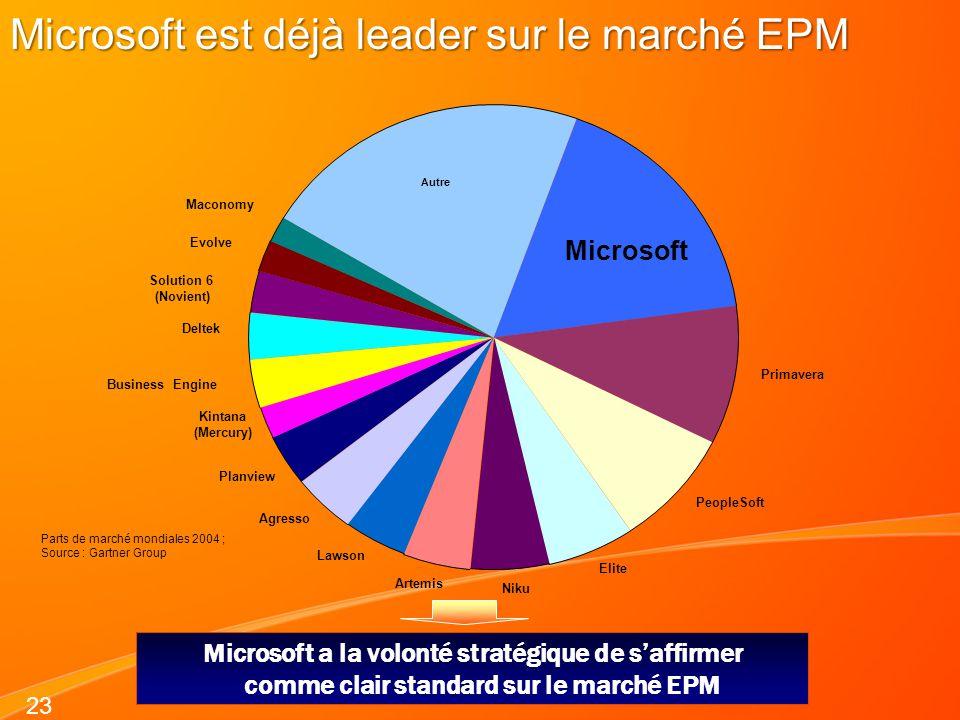 23 Microsoft est déjà leader sur le marché EPM Microsoft a la volonté stratégique de saffirmer comme clair standard sur le marché EPM Microsoft Primav