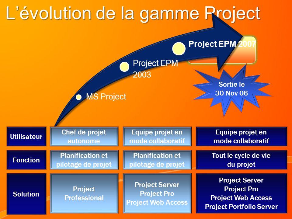 3 Lévolution de la gamme Project MS Project Project EPM 2003 Project EPM 2007 Chef de projet autonome Equipe projet en mode collaboratif Project Profe