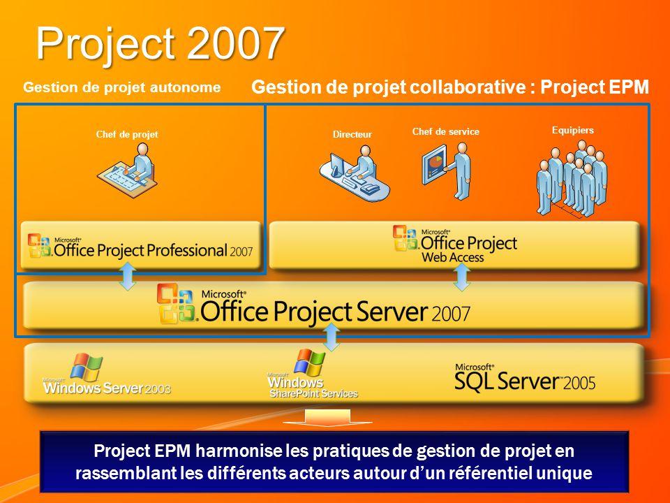 Project 2007 Chef de projet Equipiers Chef de service Directeur Gestion de projet collaborative : Project EPM Project EPM harmonise les pratiques de gestion de projet en rassemblant les différents acteurs autour dun référentiel unique