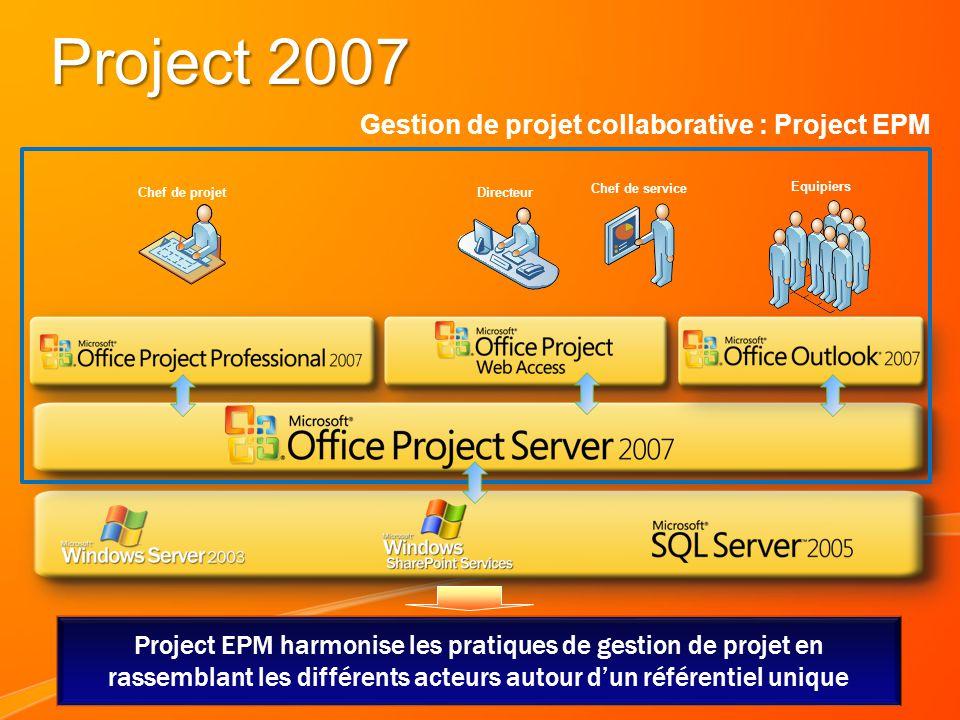 Project 2007 Chef de projet Equipiers Chef de service Directeur Gestion de projet collaborative : Project EPM Project EPM harmonise les pratiques de g