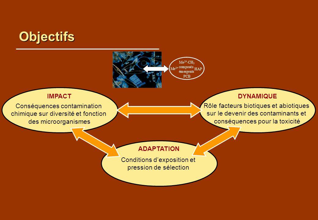 Objectifs IMPACT Conséquences contamination chimique sur diversité et fonction des microorganismes DYNAMIQUE Rôle facteurs biotiques et abiotiques sur