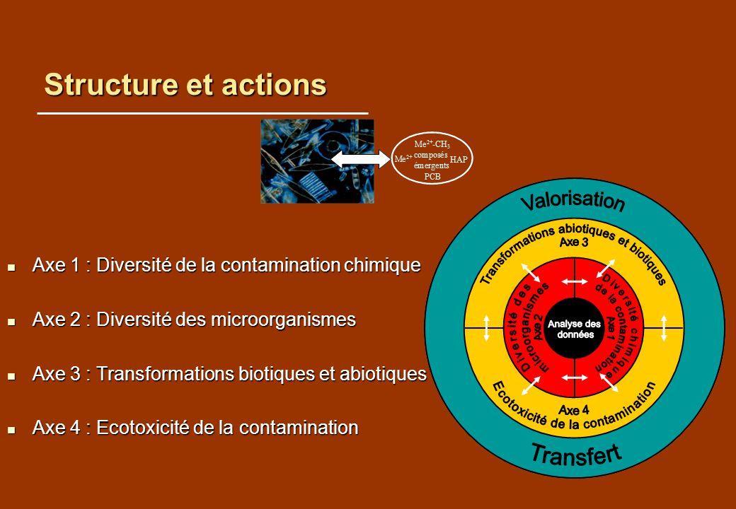 Structure et actions Axe 1 : Diversité de la contamination chimique Axe 1 : Diversité de la contamination chimique Axe 2 : Diversité des microorganism