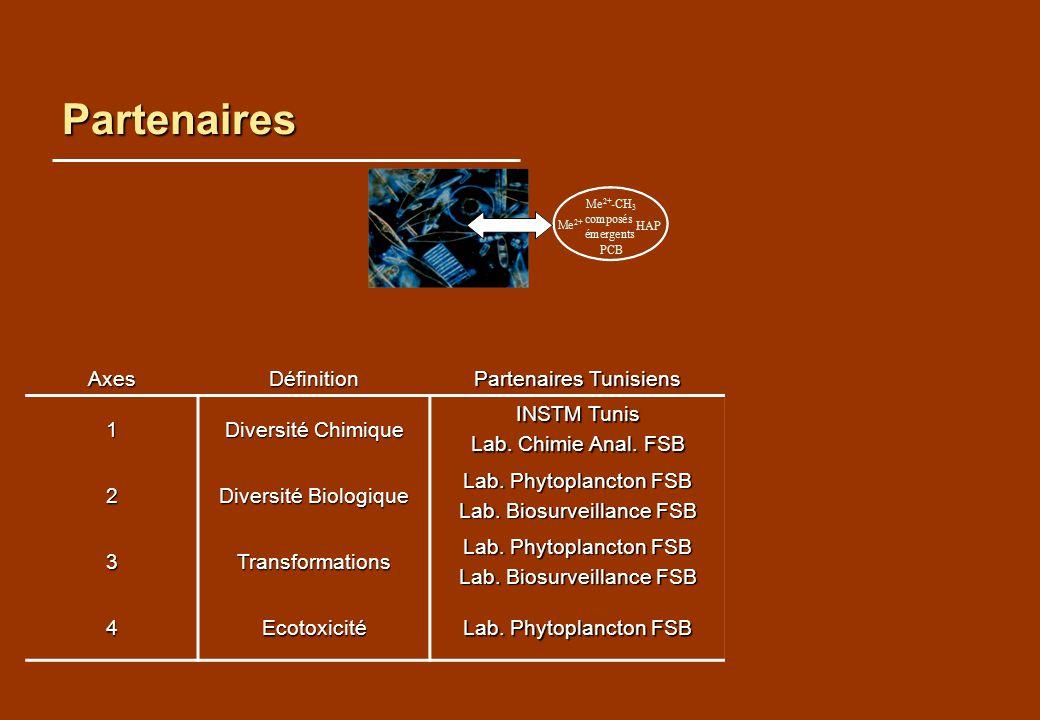Partenaires AxesDéfinition Partenaires Tunisiens Partenaires Français 1 Diversité Chimique INSTM Tunis Lab. Chimie Anal. FSB UMR 5569 Ecole des Mines