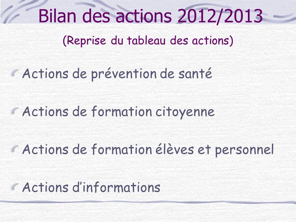 Bilan des actions 2012/2013 (Reprise du tableau des actions) Actions de prévention de santé Actions de formation citoyenne Actions de formation élèves