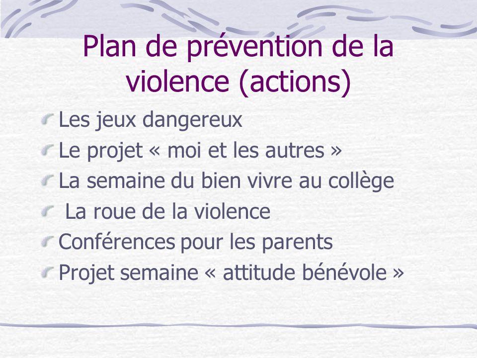 Plan de prévention de la violence (actions) Les jeux dangereux Le projet « moi et les autres » La semaine du bien vivre au collège La roue de la viole