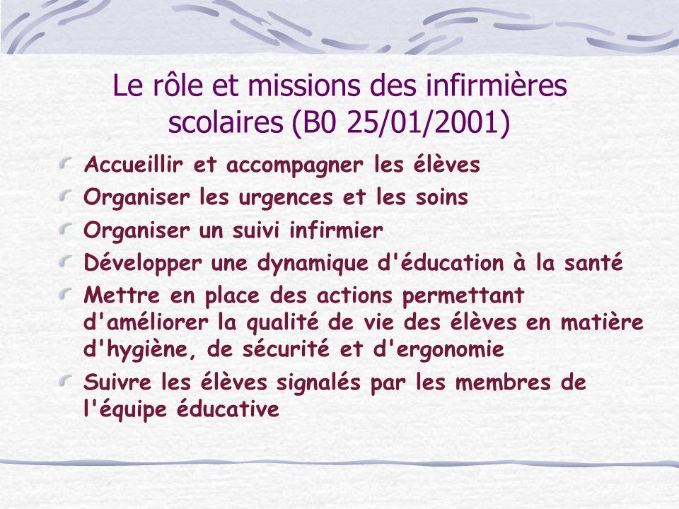 Le rôle et missions des infirmières scolaires (B0 25/01/2001) Accueillir et accompagner les élèves Organiser les urgences et les soins Organiser un su