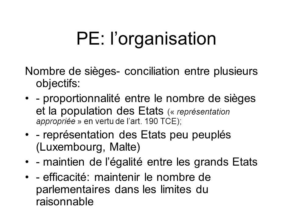 PE: lorganisation Nombre de sièges- conciliation entre plusieurs objectifs: - proportionnalité entre le nombre de sièges et la population des Etats (« représentation appropriée » en vertu de lart.