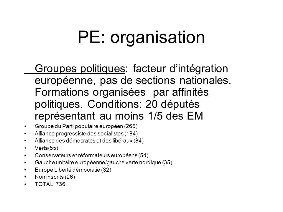 PE: organisation Groupes politiques: facteur dintégration européenne, pas de sections nationales.