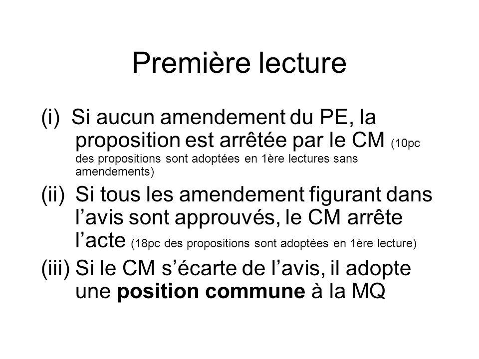 Première lecture (i) Si aucun amendement du PE, la proposition est arrêtée par le CM (10pc des propositions sont adoptées en 1ère lectures sans amendements) (ii)Si tous les amendement figurant dans lavis sont approuvés, le CM arrête lacte (18pc des propositions sont adoptées en 1ère lecture) (iii) Si le CM sécarte de lavis, il adopte une position commune à la MQ