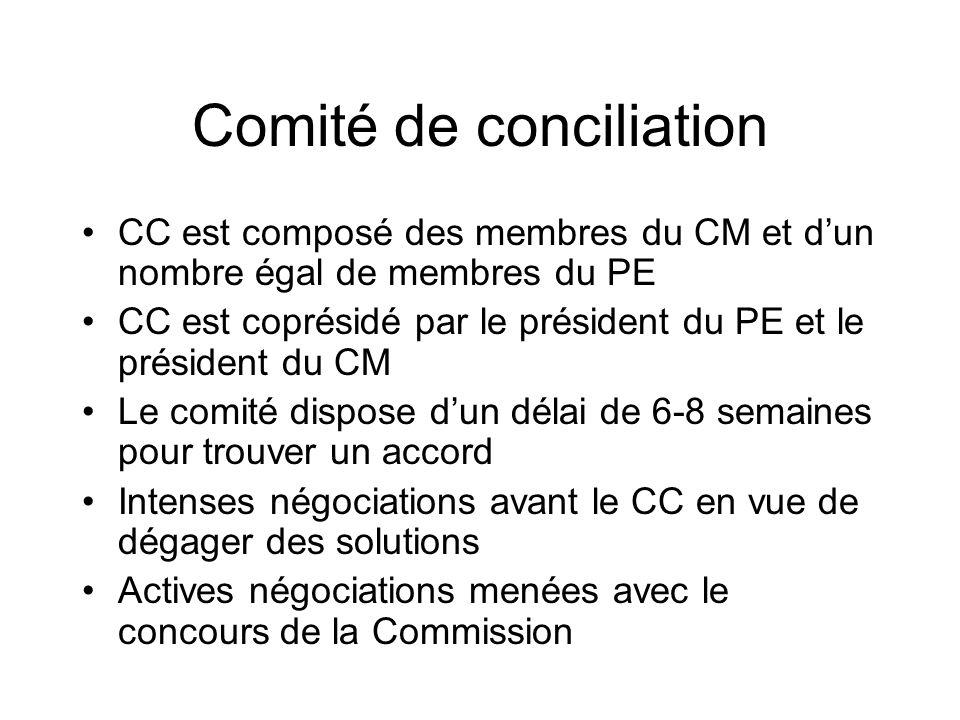 Comité de conciliation CC est composé des membres du CM et dun nombre égal de membres du PE CC est coprésidé par le président du PE et le président du CM Le comité dispose dun délai de 6-8 semaines pour trouver un accord Intenses négociations avant le CC en vue de dégager des solutions Actives négociations menées avec le concours de la Commission