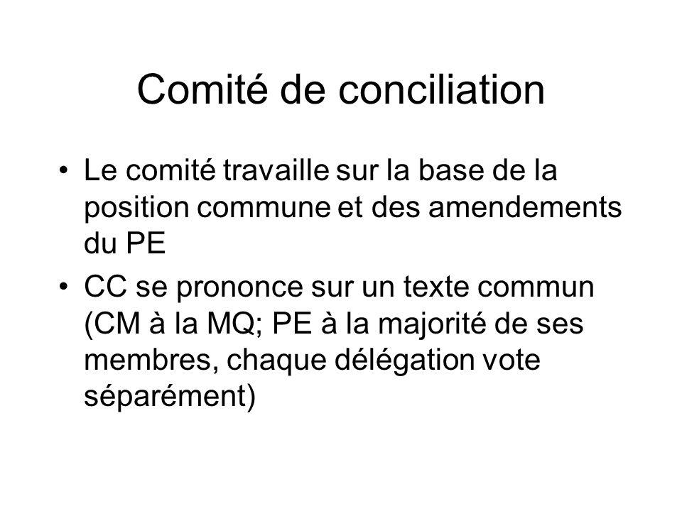 Comité de conciliation Le comité travaille sur la base de la position commune et des amendements du PE CC se prononce sur un texte commun (CM à la MQ; PE à la majorité de ses membres, chaque délégation vote séparément)