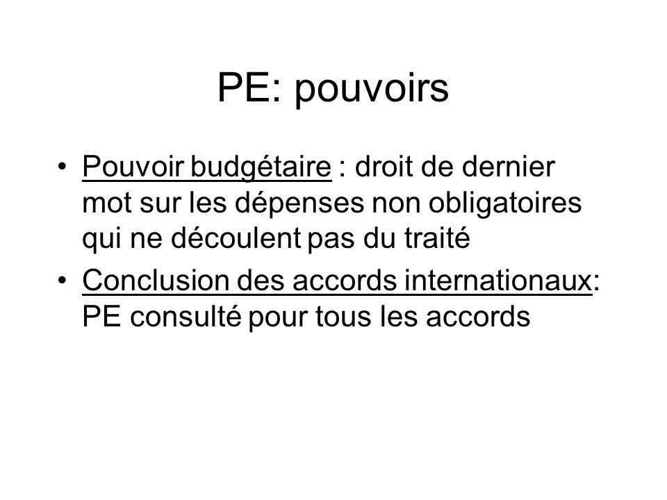 PE: pouvoirs Pouvoir budgétaire : droit de dernier mot sur les dépenses non obligatoires qui ne découlent pas du traité Conclusion des accords internationaux: PE consulté pour tous les accords