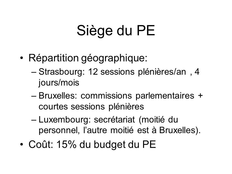 Siège du PE Répartition géographique: –Strasbourg: 12 sessions plénières/an, 4 jours/mois –Bruxelles: commissions parlementaires + courtes sessions plénières –Luxembourg: secrétariat (moitié du personnel, lautre moitié est à Bruxelles).
