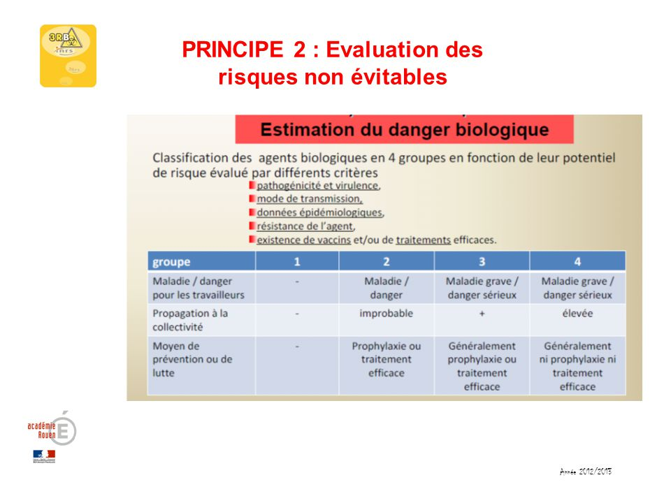 PRINCIPE 2 : Evaluation des risques non évitables Année 2012/2013